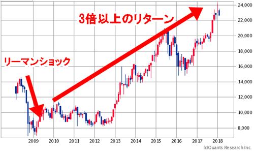 宝くじ,投資家4