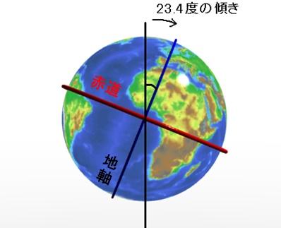 地球,地軸