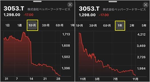 いきなりステーキ,株価